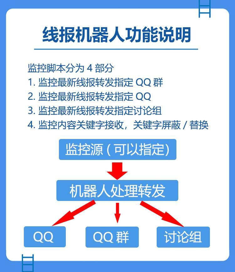 QQ微信群监控源征集帖-线报酷